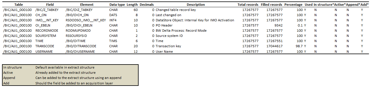 SAP Business Warehouse extractor and table analyzer output
